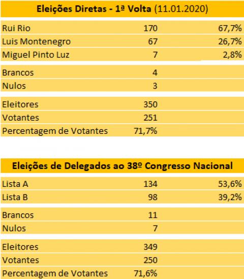 Eleições Diretas – Resultados