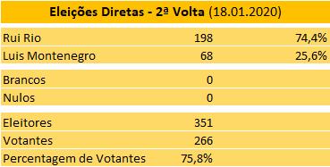 Eleições Diretas - Resultados 2a. Volta